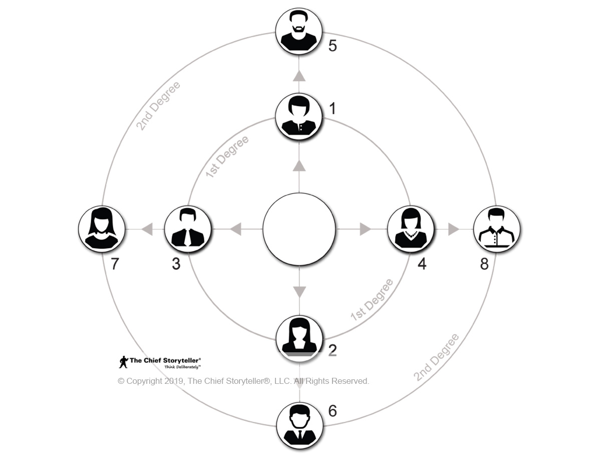 Expand by 8 diagram, two concentric circles, 4 icons on each, number 1 through 4 inside, 5 through 8 on the outside. Key contact in the center
