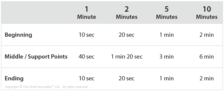 timing sequence table for beginning, middle, and ending as you transition from 1 to 2 to 5 to 10 minutes - improve your presentation with these practice drills