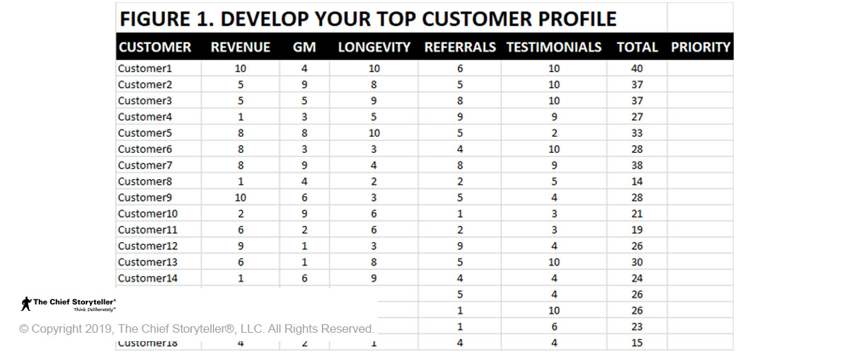 Table for developing your top customer profile in Excel that helps identify customer champions
