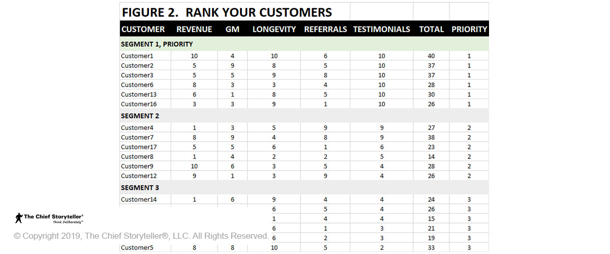 Table for developing your top customer profile in Excel that helps identify customer champions, Figure 1 has Customer, Revenue, GM, Longevity, Criteria4, Criteria5, Total, and Priority - all sorted by total