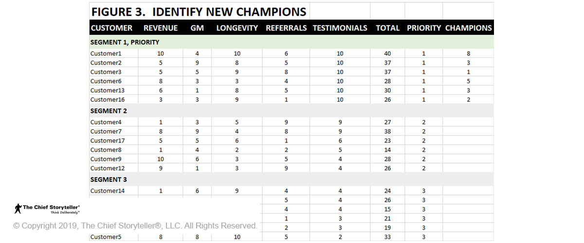 Table to identify top customers, Figure 3 adds the column Champions
