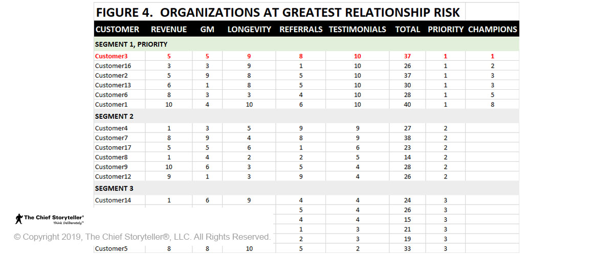 Table to identify top customers, Figure 4 sorts the column Champions to identify organizations at greatest risk