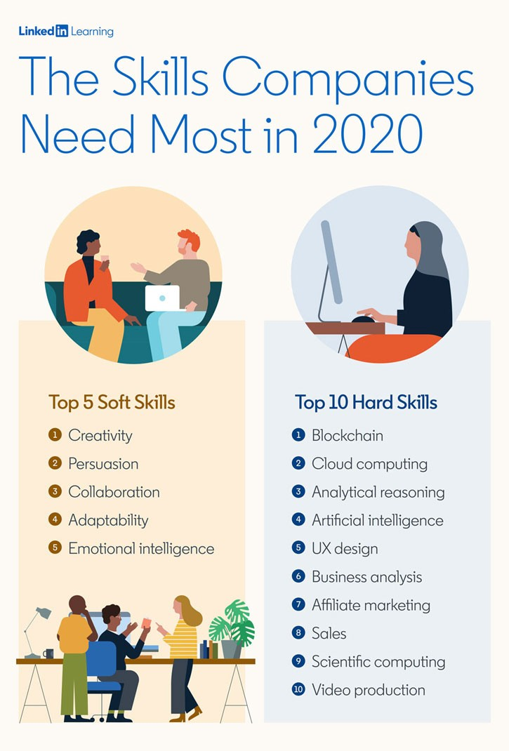 two column table from LinkedIn Learning for the top hard skills and top soft skills in 2020